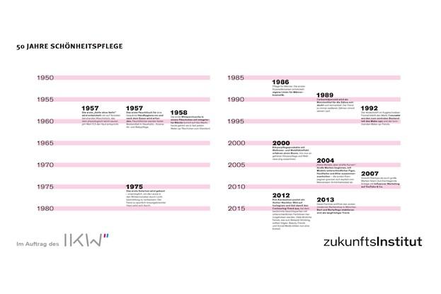 50 Jahre Schönheitspflege