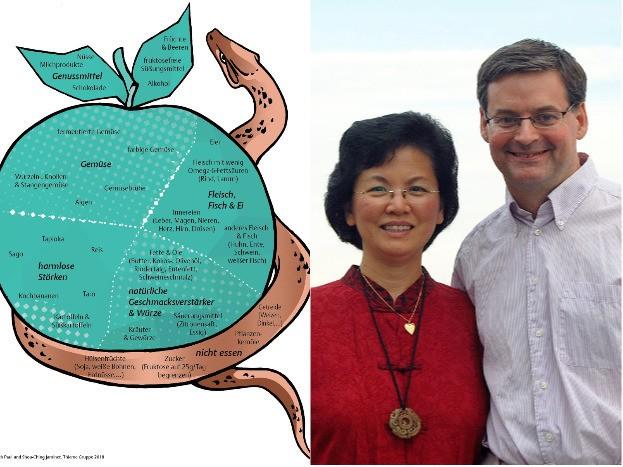 Spesenplatte aus dem Buch, Paul Jaminet und seine Frau Shou-Ching