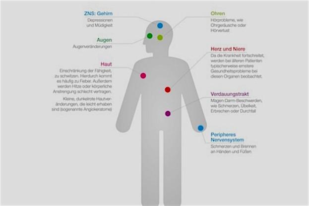 Mögliche Morbus Fabry Symptome