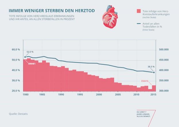 Immer weniger sterben den Herztod