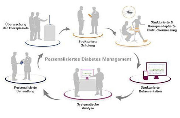 Personalisiertes Diabetesmanagement