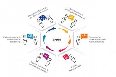 Digitalisierung und Telemedizin bieten große Chancen für Prävention und Therapie von Diabetes