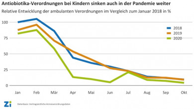 Zahl der Antibiotika-Verordnungen bei Kindern auch in der Corona-Pandemie weiter rückläufig - ©www.zi.de